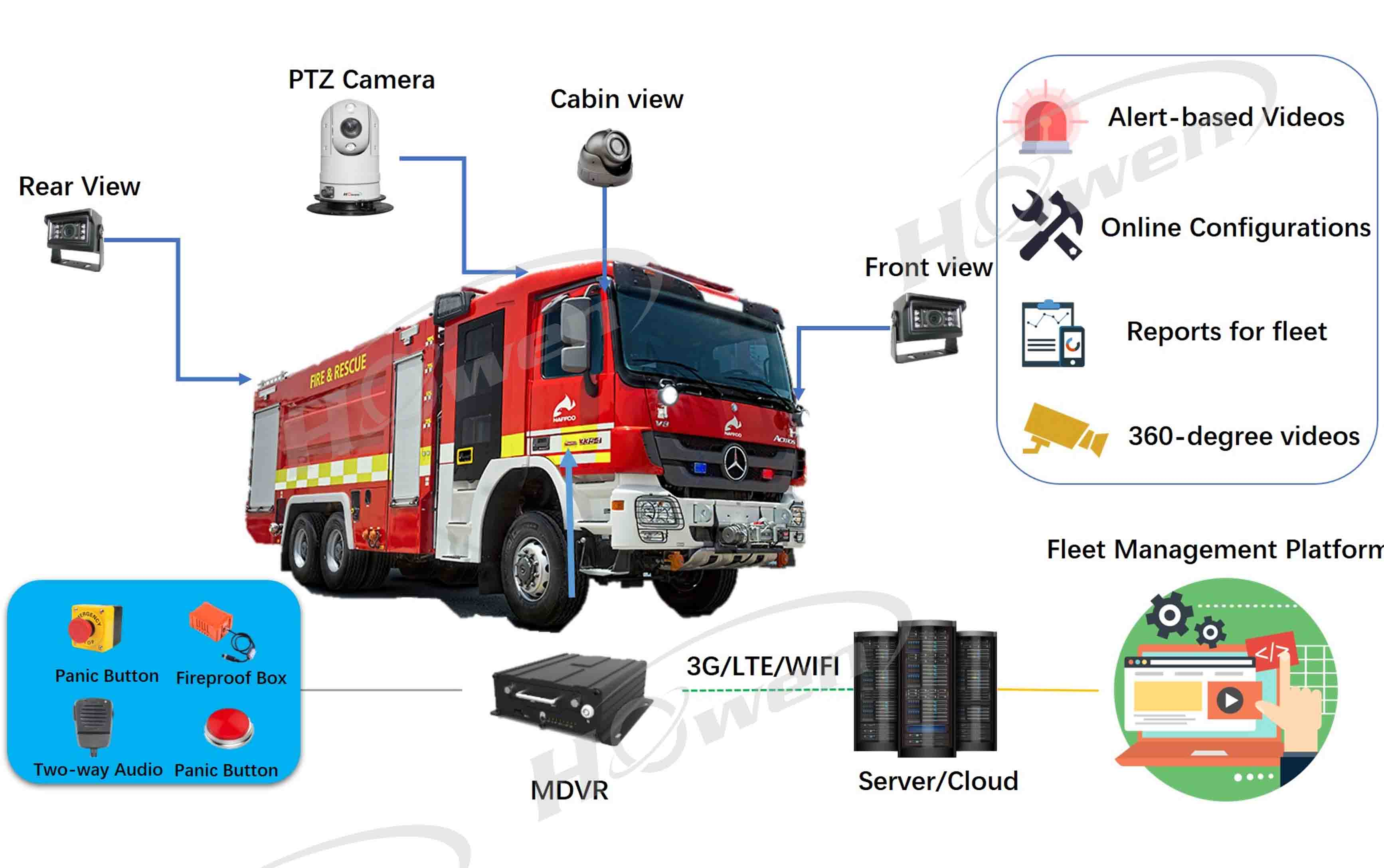 firefighting truck solution