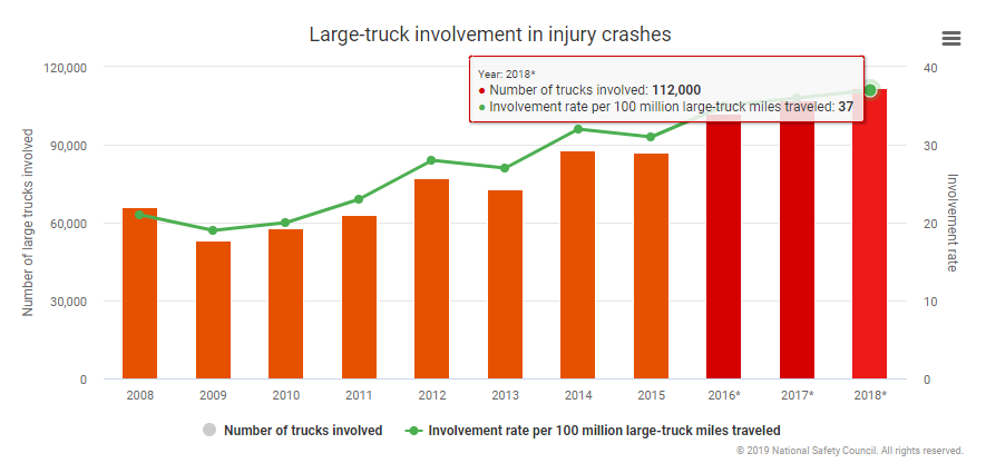 injuryfacts.nsc.org/motor-vehicle/road-users/large-trucks/