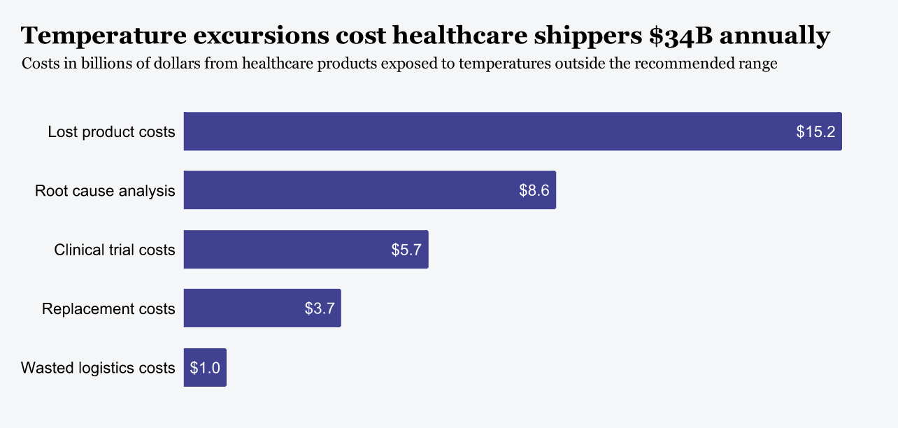 Temperature_excursions_cost_healthcare_shippers_34B_annually_1
